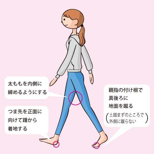 歩き方で治す. O脚